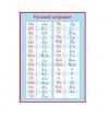 Плакат Алфавит русский, прописные и печатные буквы формат А2
